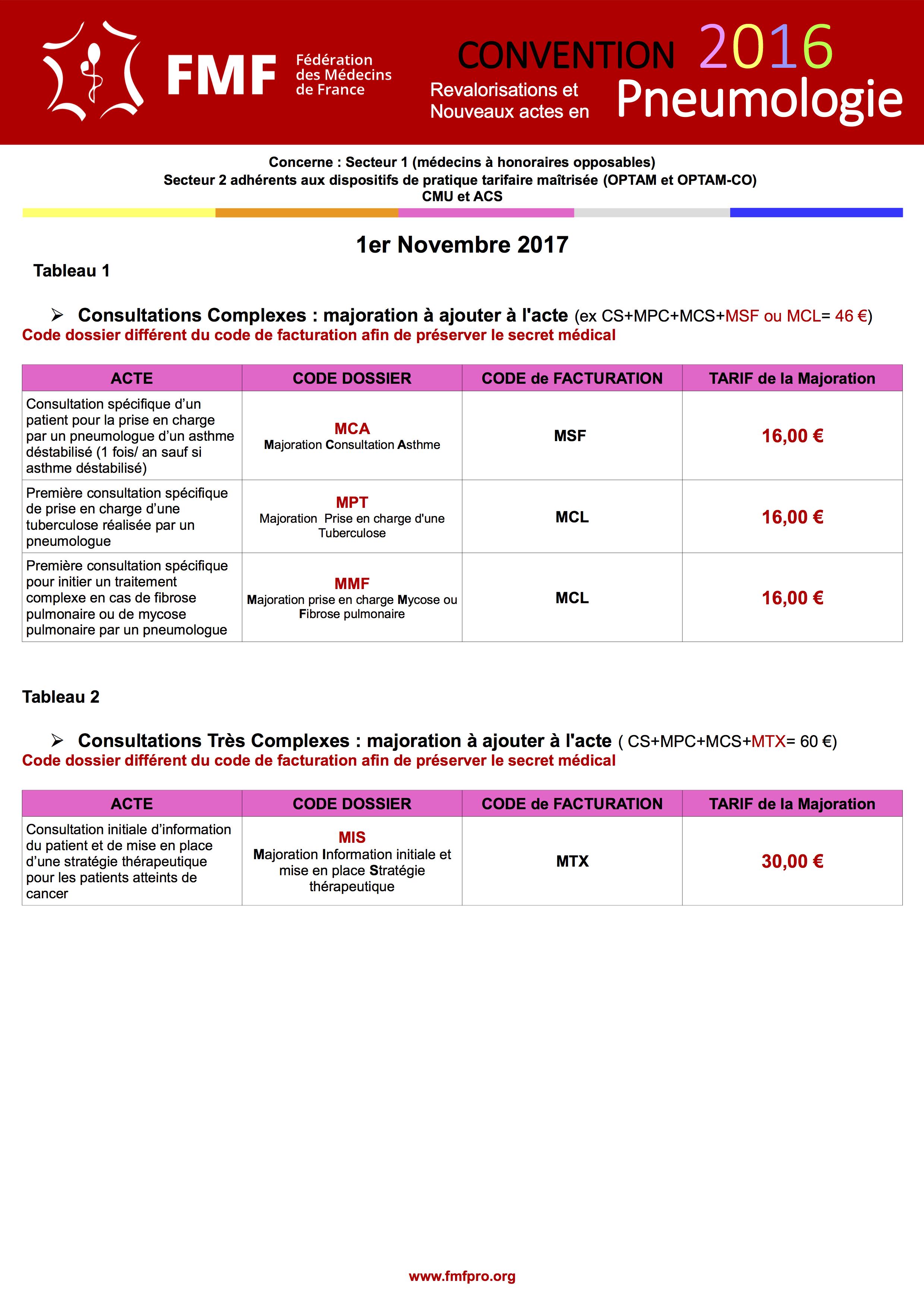 3b55d6fd617bba Les nouveaux tarifs en pneumologie - Fédération des Médecins de France